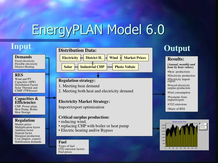 EnergyPLAN Model 6.0