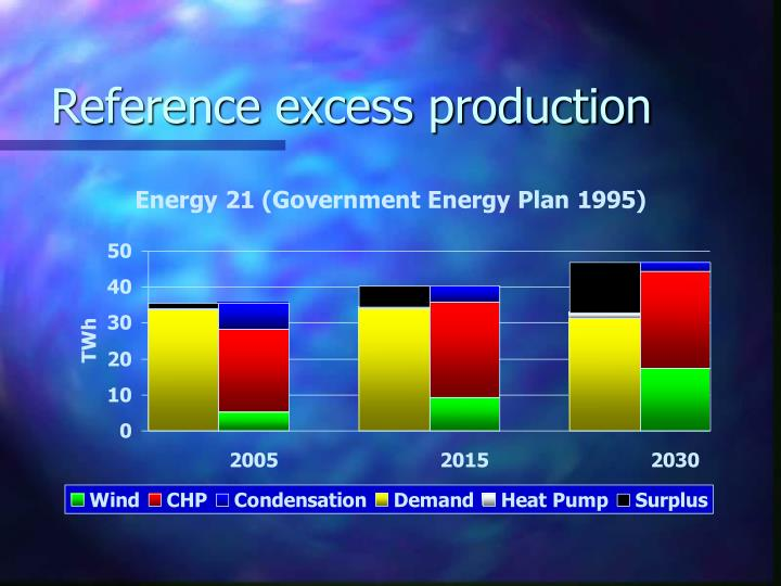 Reference excess production
