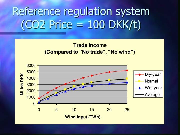 Reference regulation system