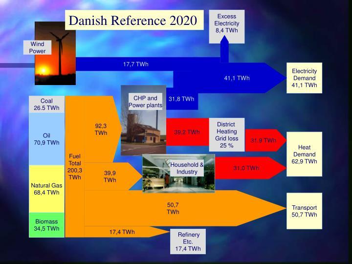 Danish Reference 2020
