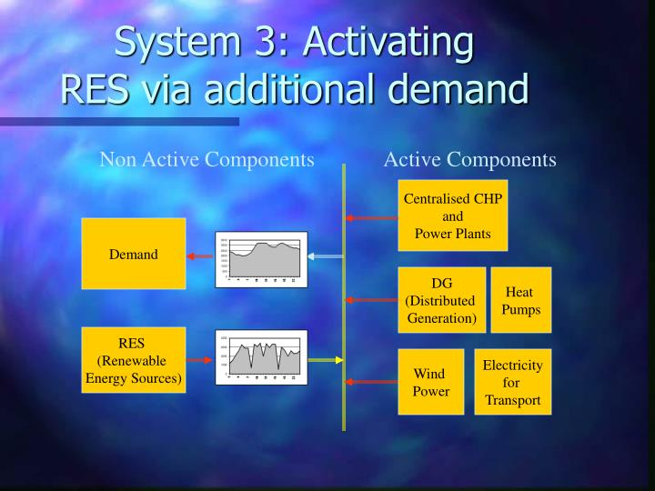 System 3: Activating