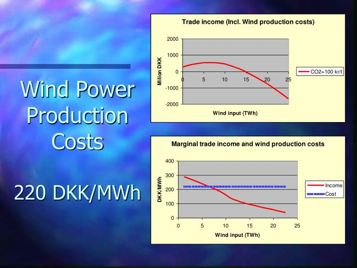 Wind Power Production Costs