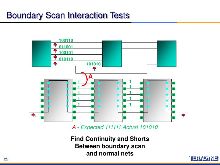 Boundary Scan Interaction Tests