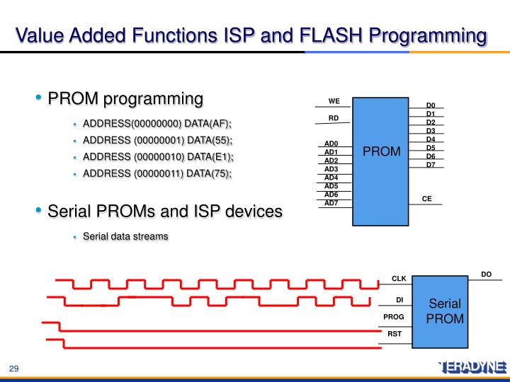 Value Added Functions ISP and FLASH Programming