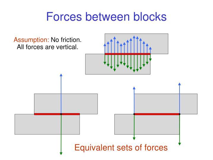 Forces between blocks