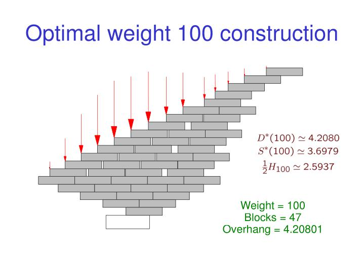 Optimal weight 100 construction