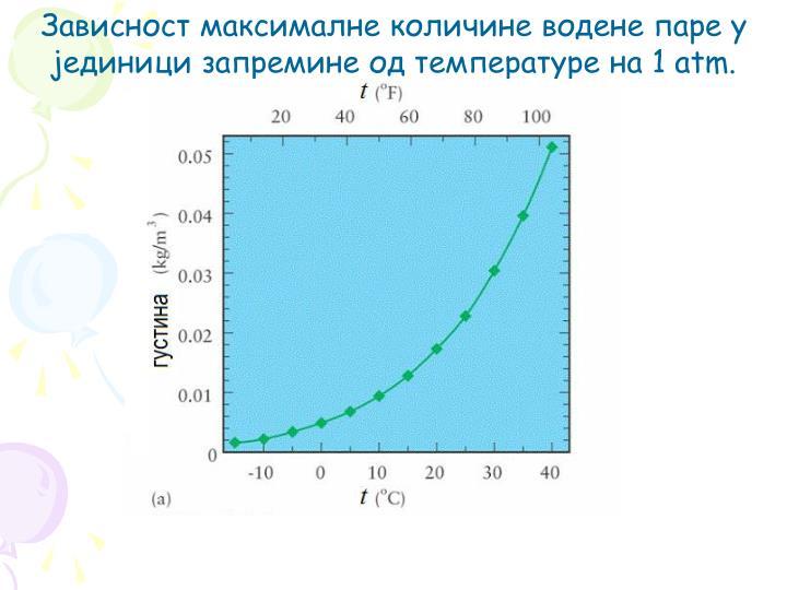 Зависност максималне количине водене паре у јединици запремине од температуре на