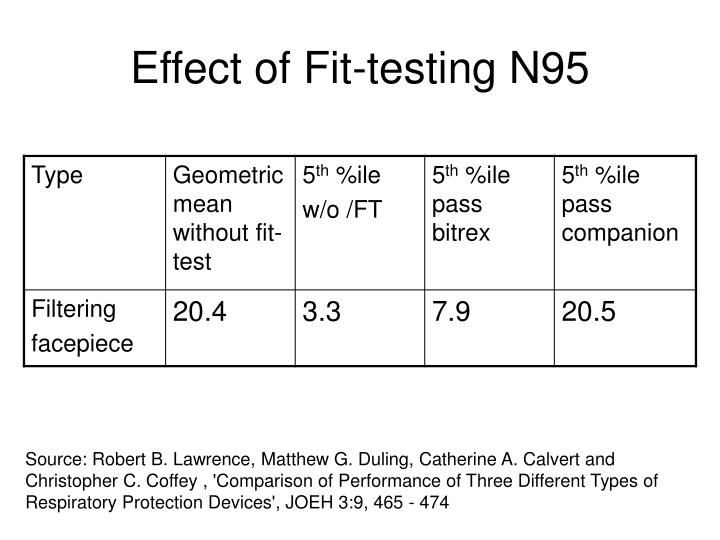 Effect of Fit-testing N95
