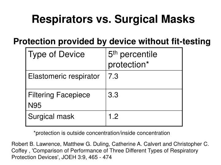 Respirators vs. Surgical Masks