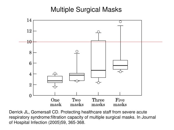 Multiple Surgical Masks