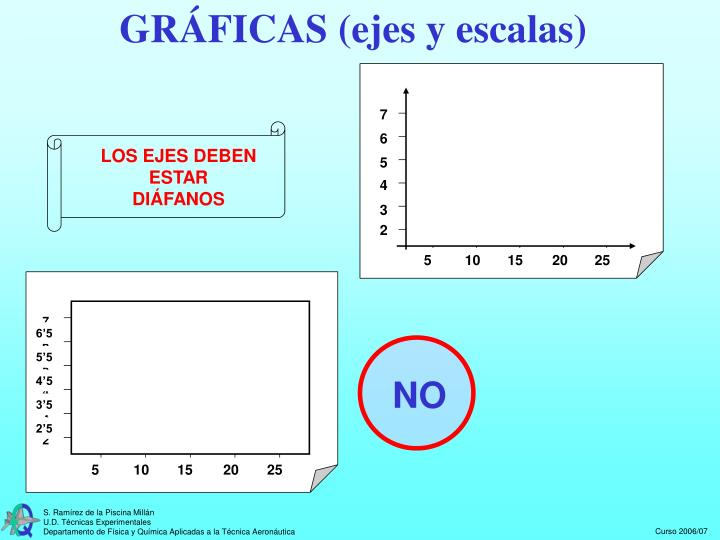 GRÁFICAS (ejes y escalas)