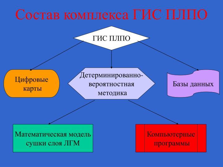 Состав комплекса ГИС ПЛПО