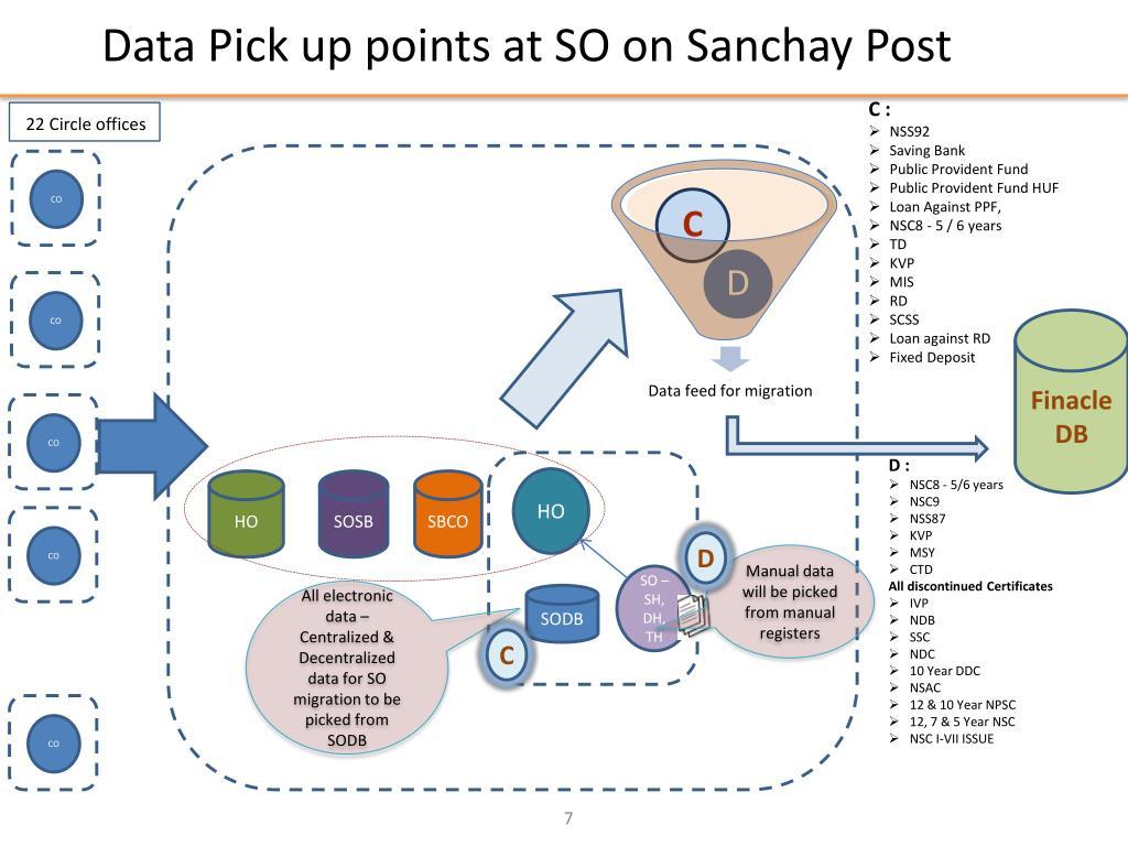 PPT - Sanchaya - CBS Data Migration PowerPoint Presentation