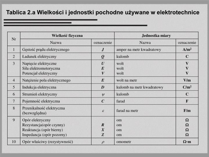 Tablica 2.a Wielkości i jednostki pochodne używane w elektrotechnice