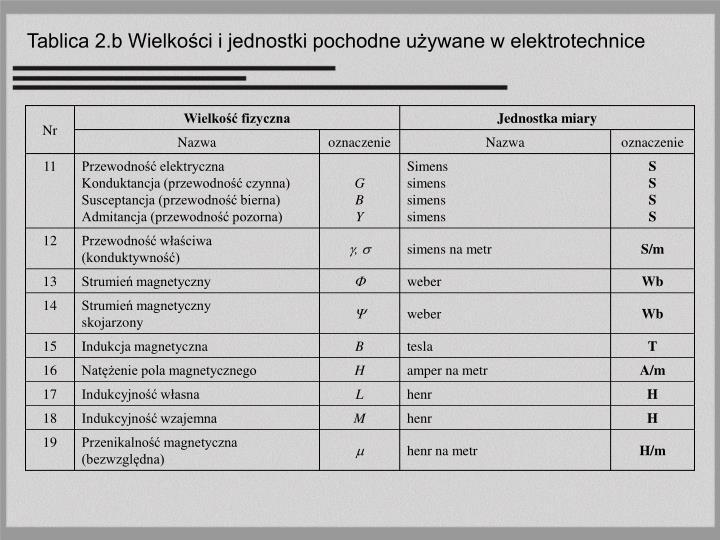 Tablica 2.b Wielkości i jednostki pochodne używane w elektrotechnice