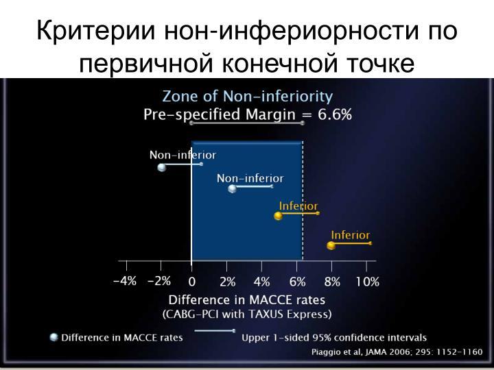 Критерии нон-инфериорности по первичной конечной точке