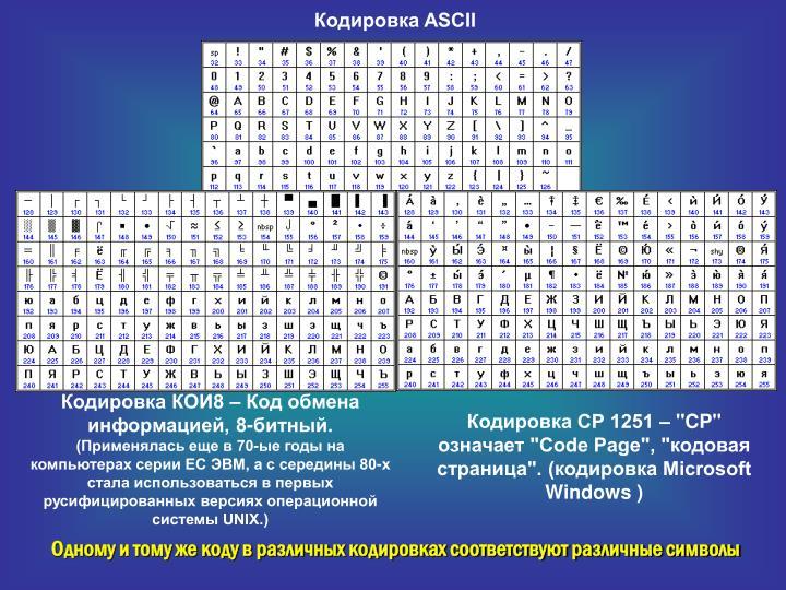 Кодировка ASCII