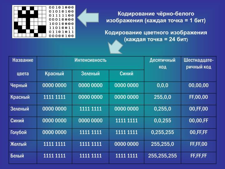 Кодирование чёрно-белого изображения (каждая точка = 1 бит)