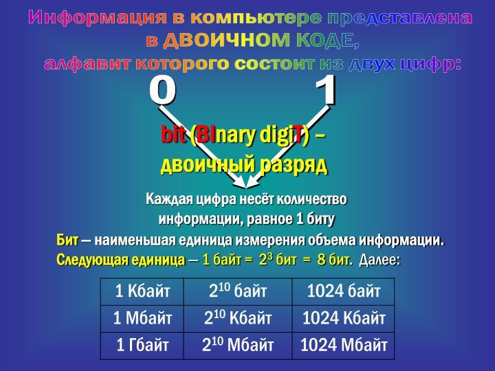 Информация в компьютере представлена