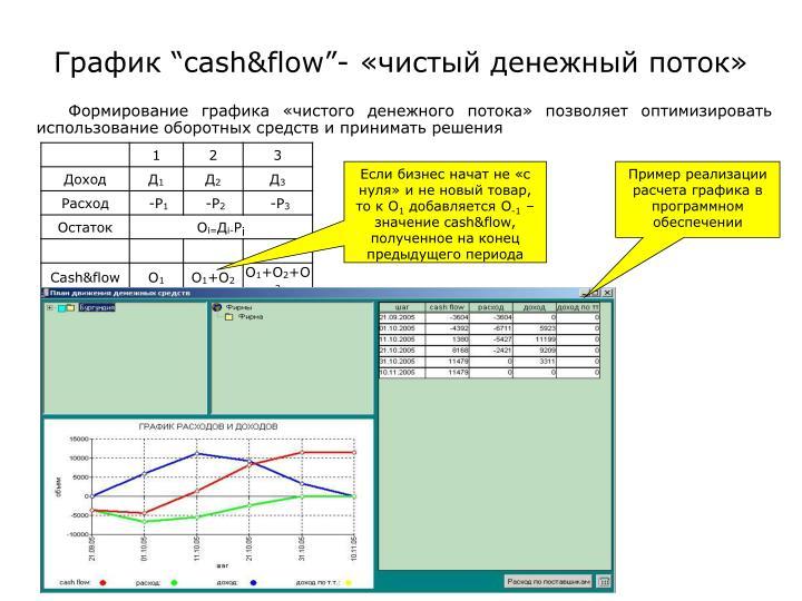 """График """"cash&flow""""- «чистый денежный поток»"""