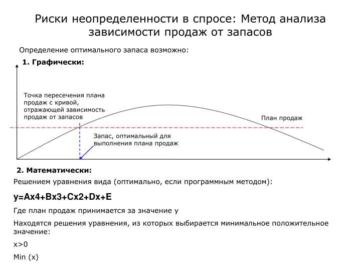 Точка пересечения плана продаж с кривой, отражающей зависимость продаж от запасов