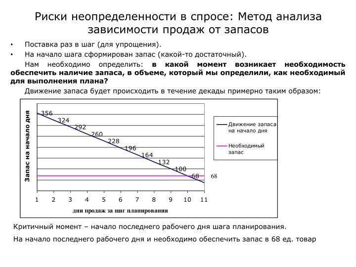 Риски неопределенности в спросе: Метод анализа зависимости продаж от запасов
