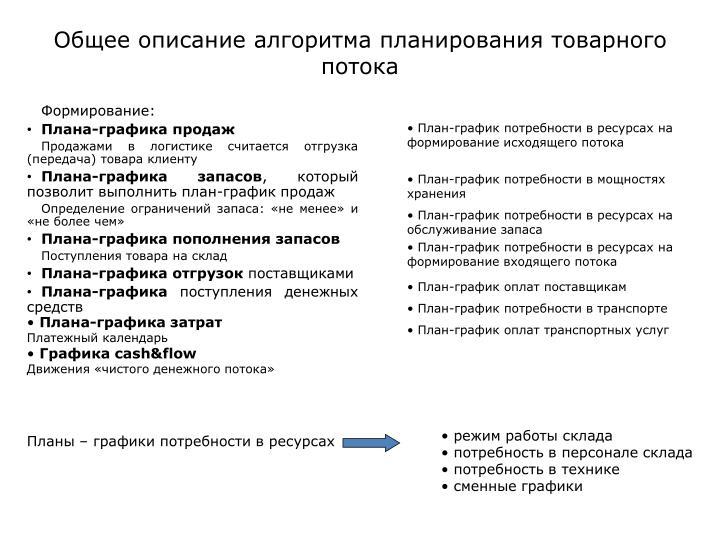 Общее описание алгоритма планирования товарного потока