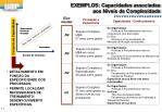 exemplos capacidades associadas aos n veis de complexidade