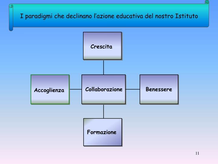 I paradigmi che declinano l'azione educativa del nostro Istituto