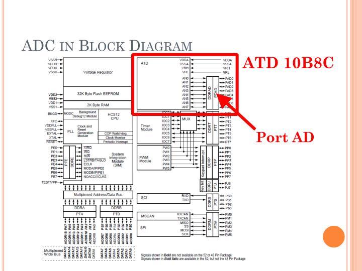 ADC in Block Diagram