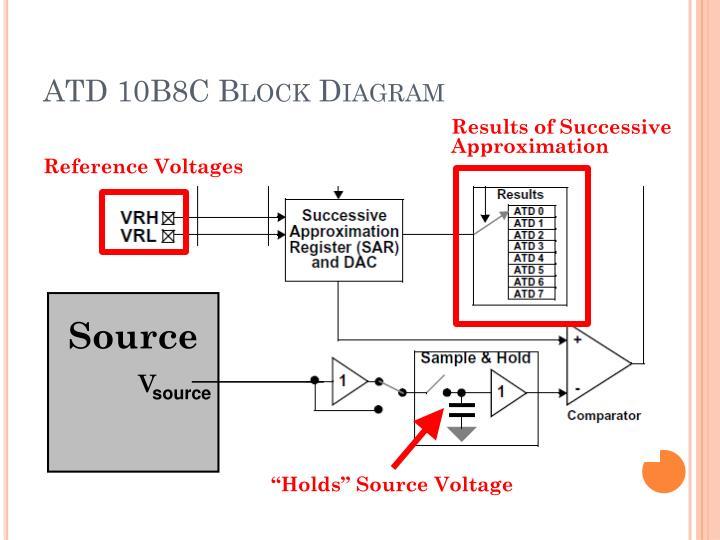 ATD 10B8C Block Diagram