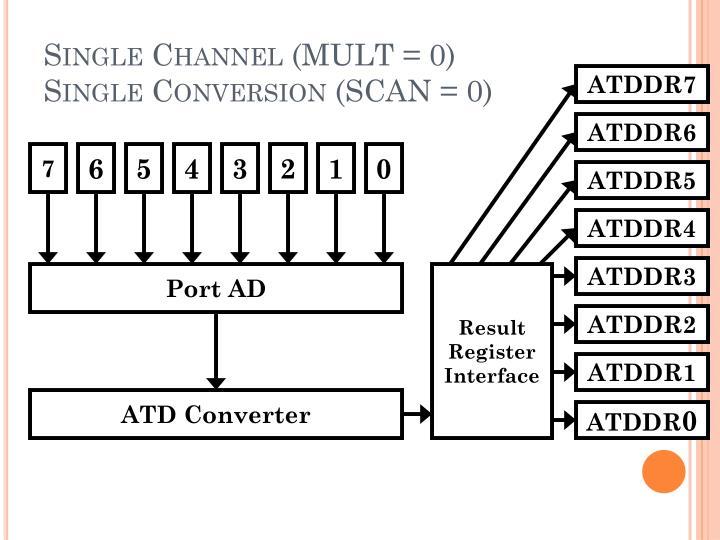 Single Channel (MULT = 0)
