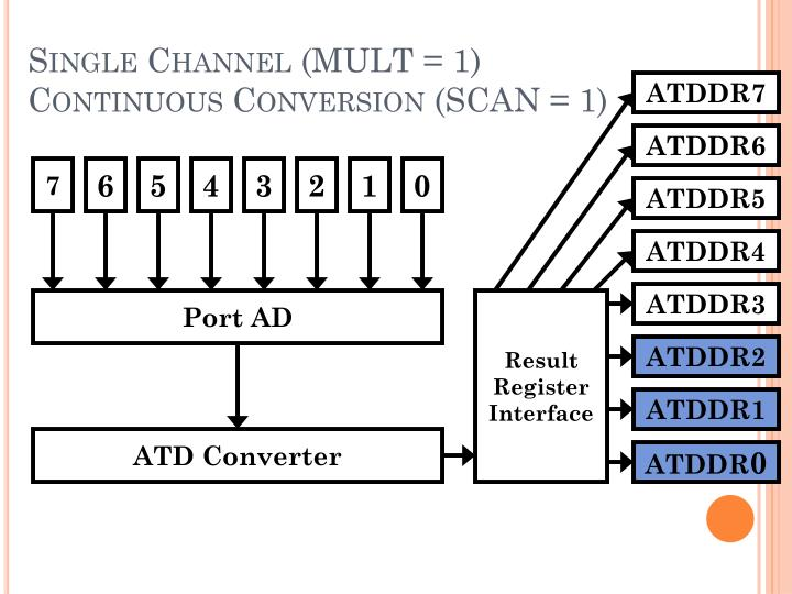 Single Channel (MULT = 1)