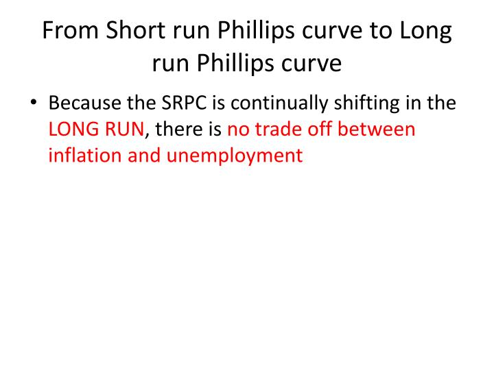 From Short run Phillips curve to Long run Phillips curve
