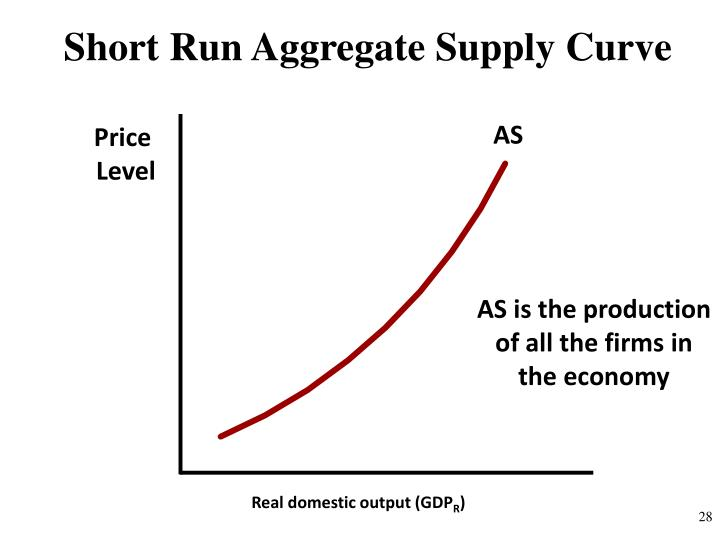 Short Run Aggregate