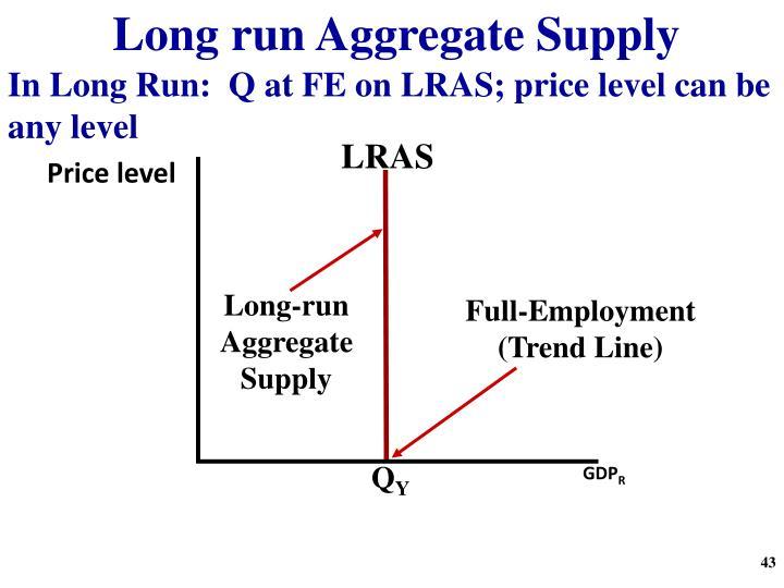 Long run Aggregate Supply