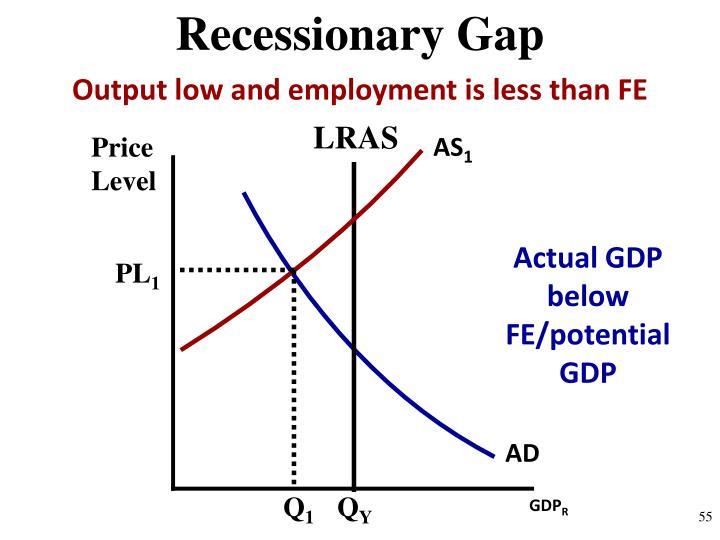 Recessionary Gap