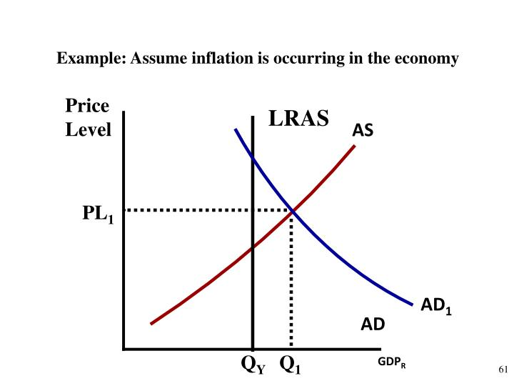 Example: Assume inflation is occurring in the economy