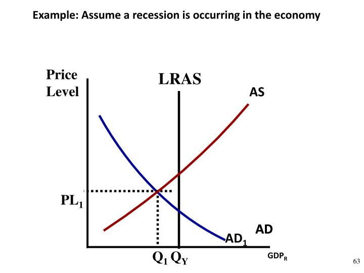 Example: Assume a recession is occurring in the economy