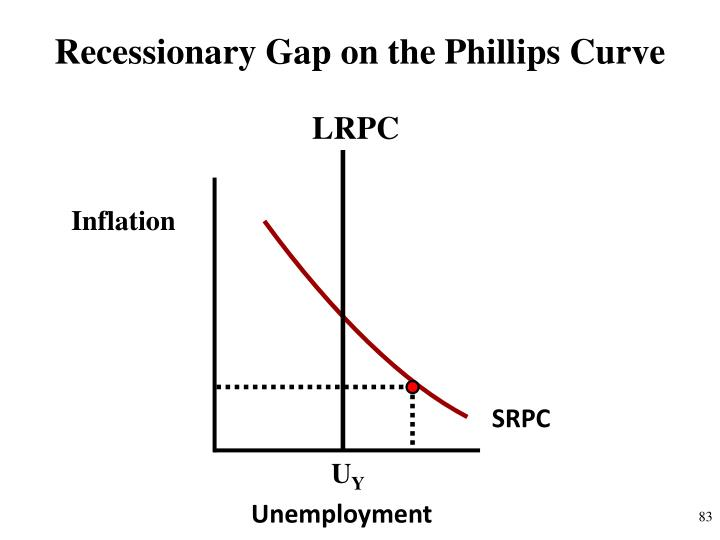 Recessionary Gap on the