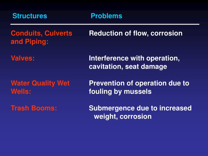 StructuresProblems