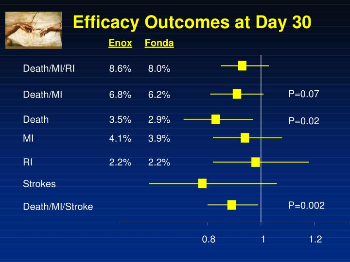 Efficacy Outcomes at Day 30