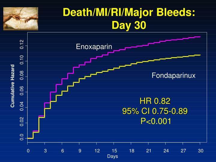 Death/MI/RI/Major Bleeds: