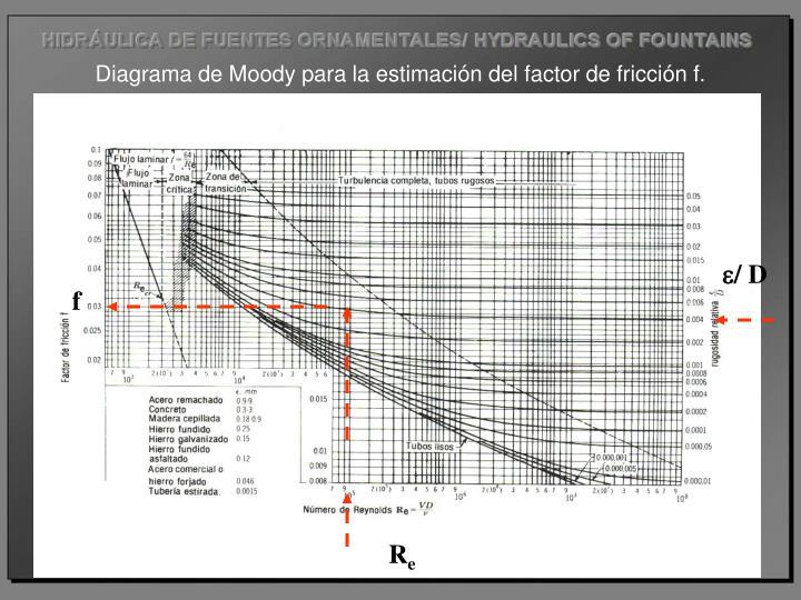 Como hacer diagrama de moody en excel block and schematic diagrams diagrama de moody no excel example electrical circuit u2022 rh electricdiagram today ccuart Choice Image