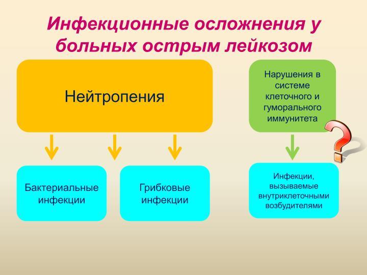 Инфекционные осложнения у больных острым лейкозом
