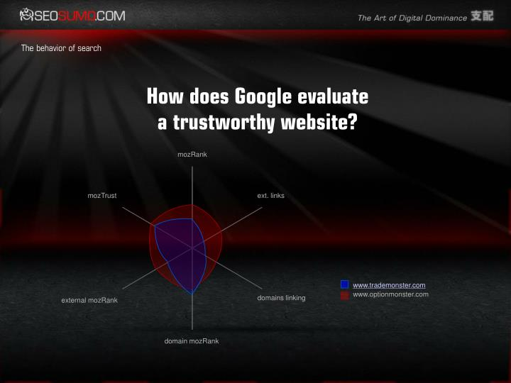 How does Google evaluate