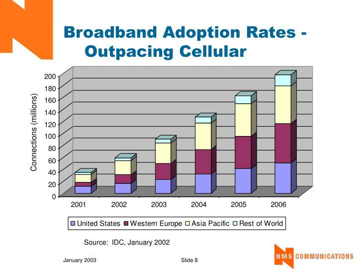 Broadband Adoption Rates -
