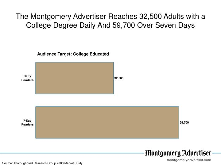 The Montgomery Advertiser Reaches 32,500 Adults with a  College Degree Daily And 59,700 Over Seven Days