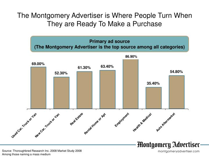 The Montgomery Advertiser is Where People Turn When They are Ready To Make a Purchase