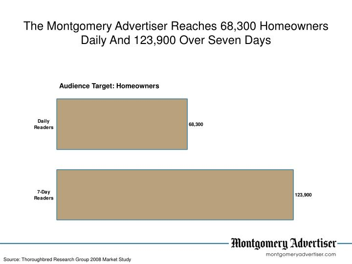 The Montgomery Advertiser Reaches 68,300 Homeowners Daily And 123,900 Over Seven Days